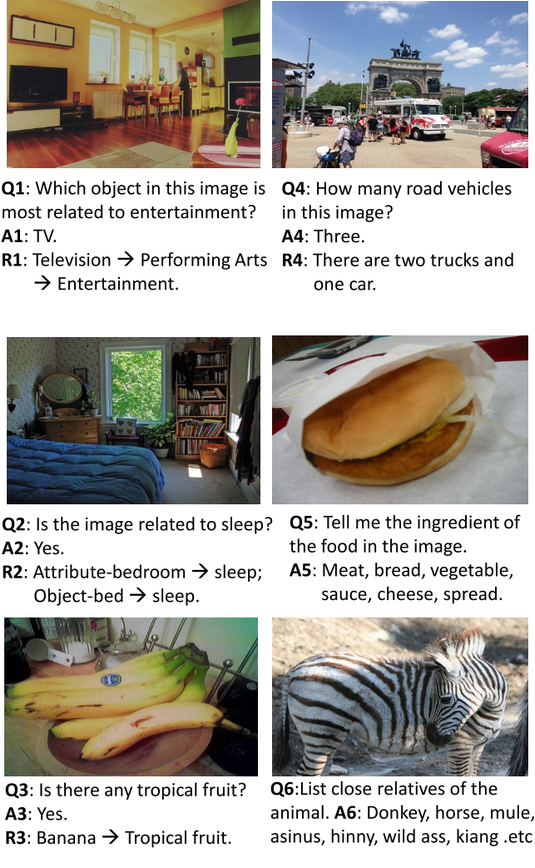 Visual Question Answering